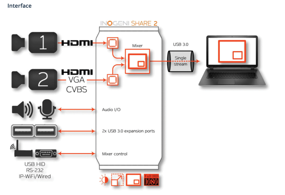 The computer recognises the Share2 as a single USB3 webcam and uses the appropriate default drivers within the OS.